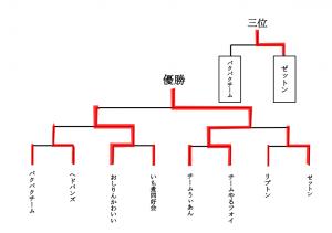トーナメント(山田さん)
